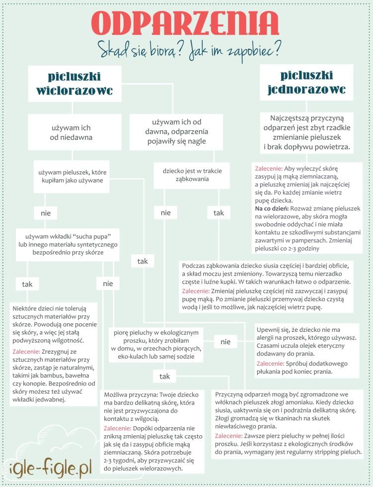 infografika_odparzenia